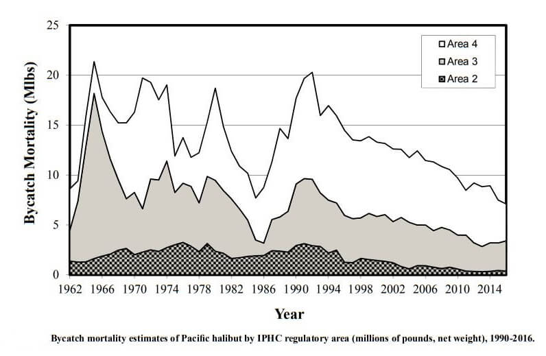 all-areas-bycatch.jpg
