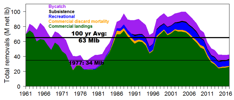 phalibut_mortalitysources2017sm.png